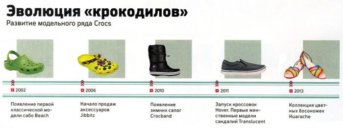 истории успеха и модели обуви